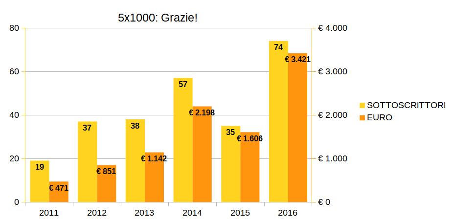 grafico del 5x 1000 fino all'anno 2015